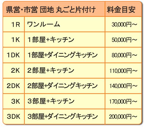 マンションアパート間取りでしたら、1ルームのお部屋の間取りで3万円~  1部屋+キッチンの間取りで5万円~  1部屋とダイニングキッチンで8万円~  2部屋とキッチンで11万円~  2部屋とダイニングキッチンで14万円~  3部屋とキッチンで17万円~  3部屋とダイニングキッチンで20万円~  となります。