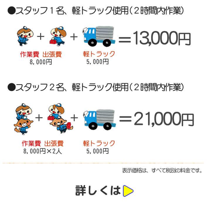 【便利屋】 暮らしなんでもお助け隊 福岡南店では、家具・荷物移動パック 室内作業の場合は、スタッフ1名、軽トラック使用(2時間内作業で13,000円にて。トラック使用にて家から家への家具・荷物移動パックは、スタッフ2名+軽トラック使用にて2時間内作業として21,000円にて作業しています。